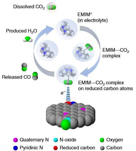 La réaction de réduction du CO2 découverte par les chimistes se déroule en trois étapes : la formation d'un complexe (EMIM-CO2 complex), l'adsorption du complexe sur les atomes de carbone réduits (EMIM-CO2 complex on reduced carbon atoms) et la formation de CO (released CO). © Bijandra Kumar et al., Nature Communications