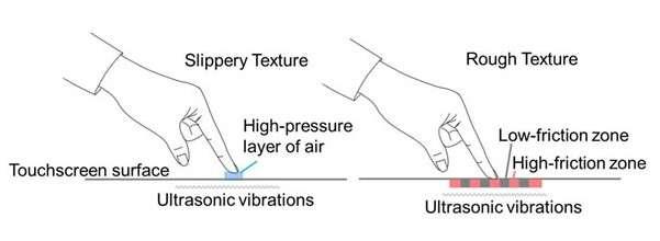 Ce schéma illustre le fonctionnement du système haptique développé par Fujitsu. À gauche, les vibrations ultrasoniques (ultrasonic vibrations) simulent une texture lisse ou douce (slippery texture) en créant une couche d'air à haute pression (high pressure layer of air) entre le doigt et la surface de l'écran. À droite, le système module les vibrations afin de recréer une texture rugueuse (rough texture) en alternant des zones de friction faible (low-friction zones, en gris) et des zones de friction forte (high-friction zones, en rouge). © Fujitsu Laboratories