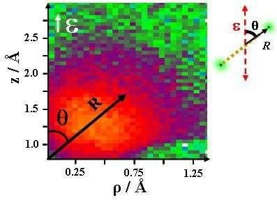 L'une des mesures obtenues par les scientifiques après un double tir de laser. À chaque point de ce diagramme correspond un angle entre l'axe de la molécule et la polarisation du laser (abscisse) et un paramètre lié à la distance entre les noyaux (ordonnées). La zone rouge correspond aux observations les plus fréquentes. Avec un grand nombre de tels diagrammes, les scientifiques ont construit leur film. Crédit : Max Planck Institute for Nuclear Physics
