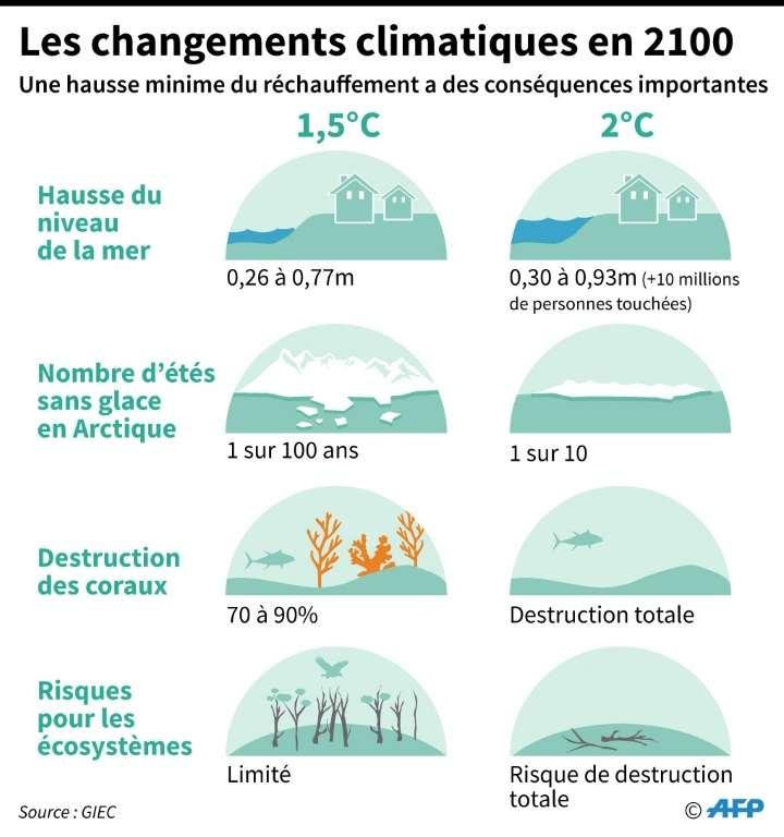 Les changements climatiques en 2100. © Selim Chtayti - AFP