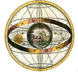 La théorie des sphères