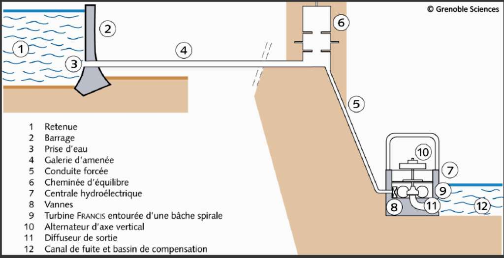 Représentation schématique et fonctionnelle d'une installation hydroélectrique de haute chute. Les différents éléments et leur rôle sont expliqués dans le texte. © Grenoble Sciences