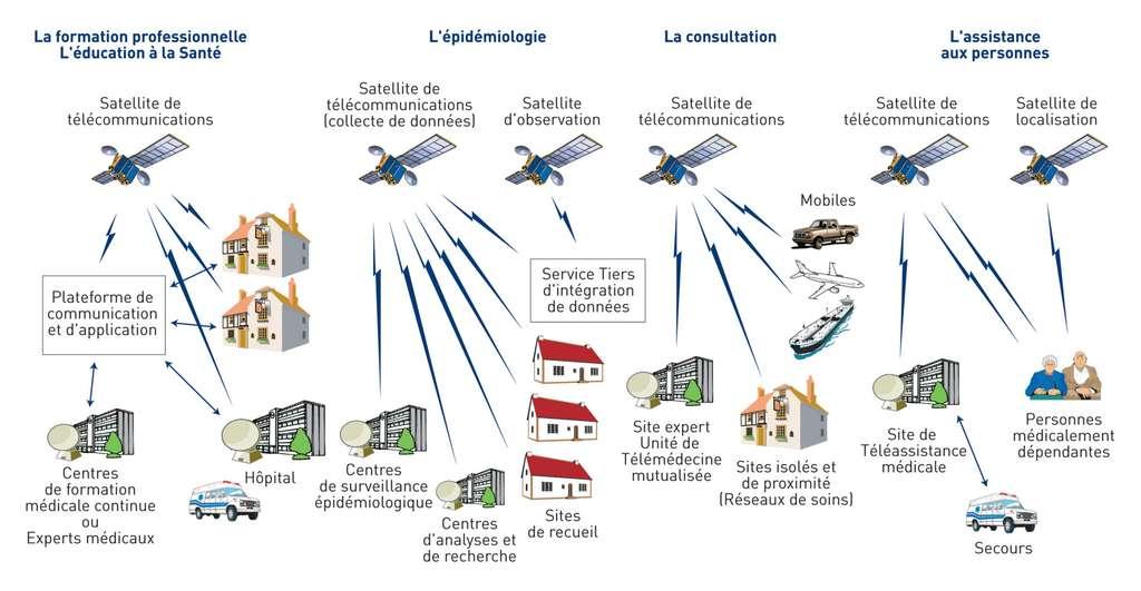 Les apports des systèmes spatiaux à la télémédecine sont nombreux, parmi ceux-ci l'aide à l'étude et à la prévention des épidémies. © Cnes