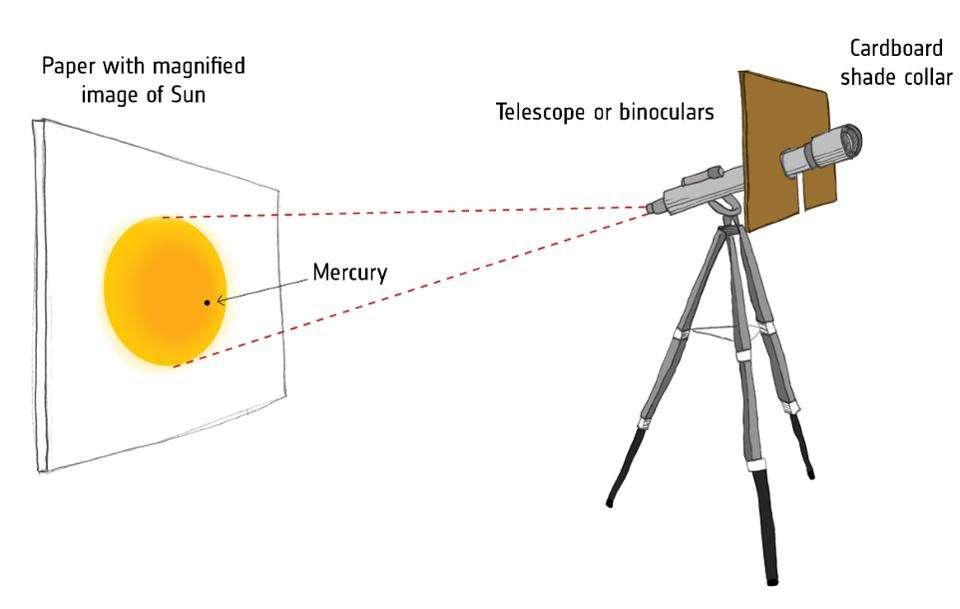 Pour admirer le transit de Mercure sans danger avec une paire de jumelles, une lunette astronomique ou un télescope, vous pouvez projeter la lumière du Soleil sur un écran ou une feuille de papier. Surtout, ne regardez pas le Soleil directement dans votre instrument. © ESA