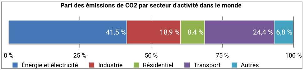 Les transports représentent un quart des émissions mondiales de CO2. © Céline Deluzarche, d'après chiffres AIE pour l'année 2016.