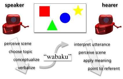 Principe du jeu de langage des « Talking heads ». © DR