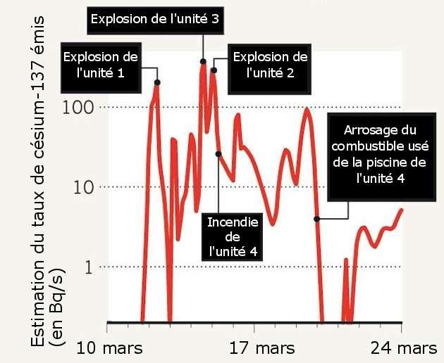 Taux d'émission de césium 137 (en becquerels par seconde) pendant les 2 semaines qui ont suivi l'explosion de la centrale de Fukushima, le 11 mars 2011. © Nature, d'après Stohl et al. 2011