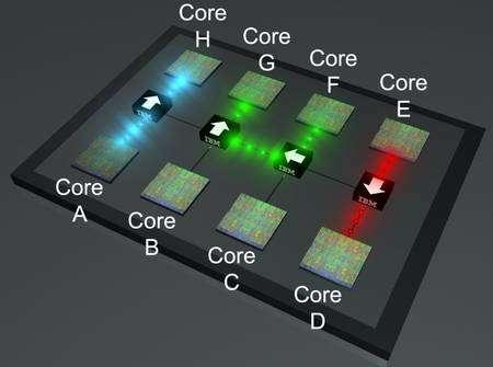 Figure 1. Schéma d'un processeur à huit cœurs (en vert) reliés entre eux par un mini-réseau optique constitué de commutateurs (représentés par les boîtes noires) agissant comme des routeurs (voir leur structure figure 2). Chacun peut assurer une certaine connexion. Dans cet exemple, les échanges ont lieu entre les cœurs A et H, F et G, E et D. © IBM