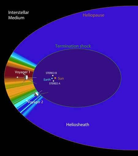 Figure 2. Schéma montrant la structure de l'héliosphère, les positions des sondes Voyager et Stereo. Crédit : University of California, Berkeley; L. Wang