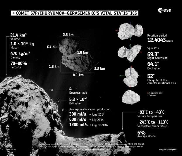 Les propriétés essentielles de la comète 67P/Churyumov–Gerasimenko, telles que déterminées par les instruments de Rosetta durant les premiers mois d'observations. © Esa