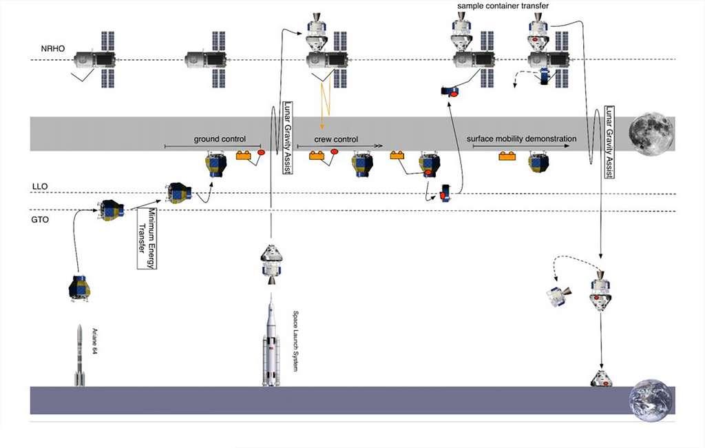 Scénario à l'étude de la mission Heracles de l'ESA. © ESA