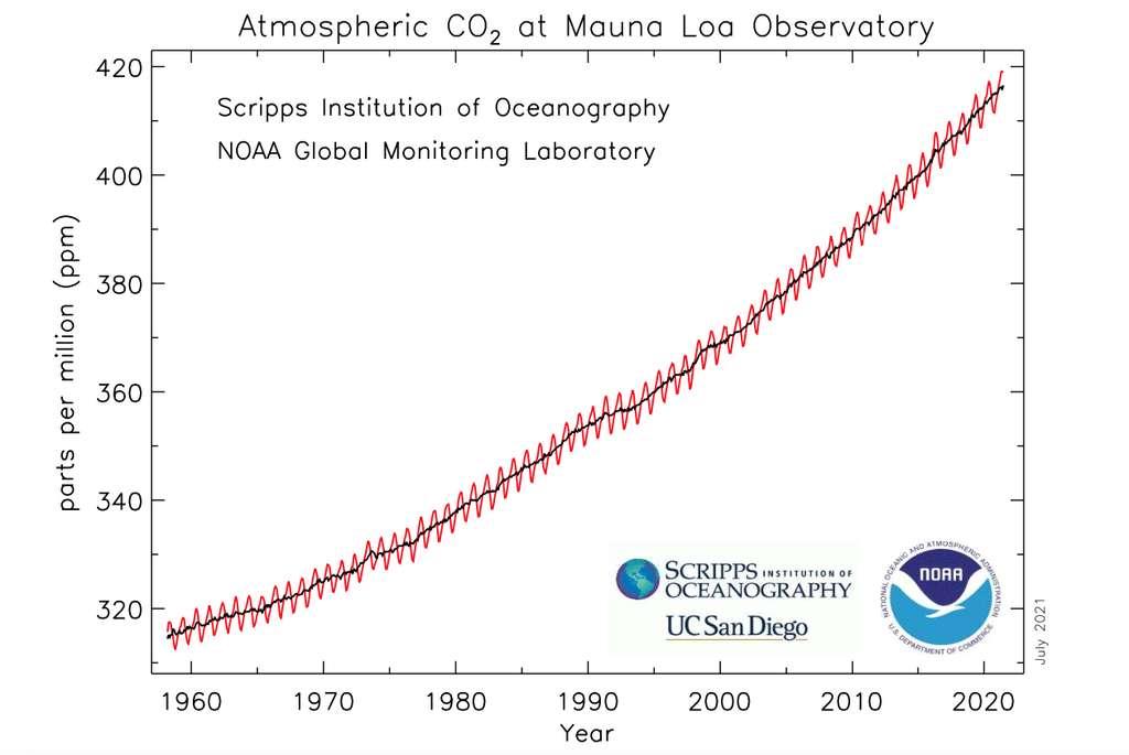Sur ce graphique – dit courbe de Keeling, du nom du chercheur américain qui a installé l'observatoire de Mauna Loa –, on observe l'augmentation régulière du taux de dioxyde de carbone (CO2) dans notre atmosphère depuis la fin des années 1950. On devine aussi quelques variations saisonnières. © Agence américaine pour l'étude de l'océan et de l'atmosphère (NOAA)