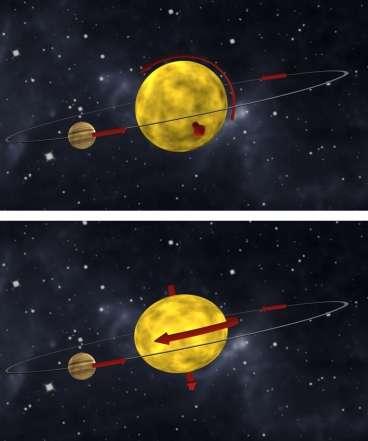 Schéma montrant les deux orbites possibles pour l'exoplanète HAT-P-7b. En haut c'est le cas polaire et en bas le cas rétrograde. Crédit : Simon Albrecht.jpg
