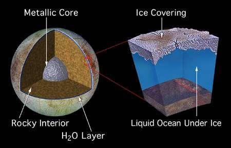 Cliquez pour agrandir. Un modèle de l'intérieur d'Europe. Sur ce corps majoritairement rocheux, la chaleur dégagée par les forces de marée pourraient être produite essentiellement au niveau de son océan fluide. © Nasa