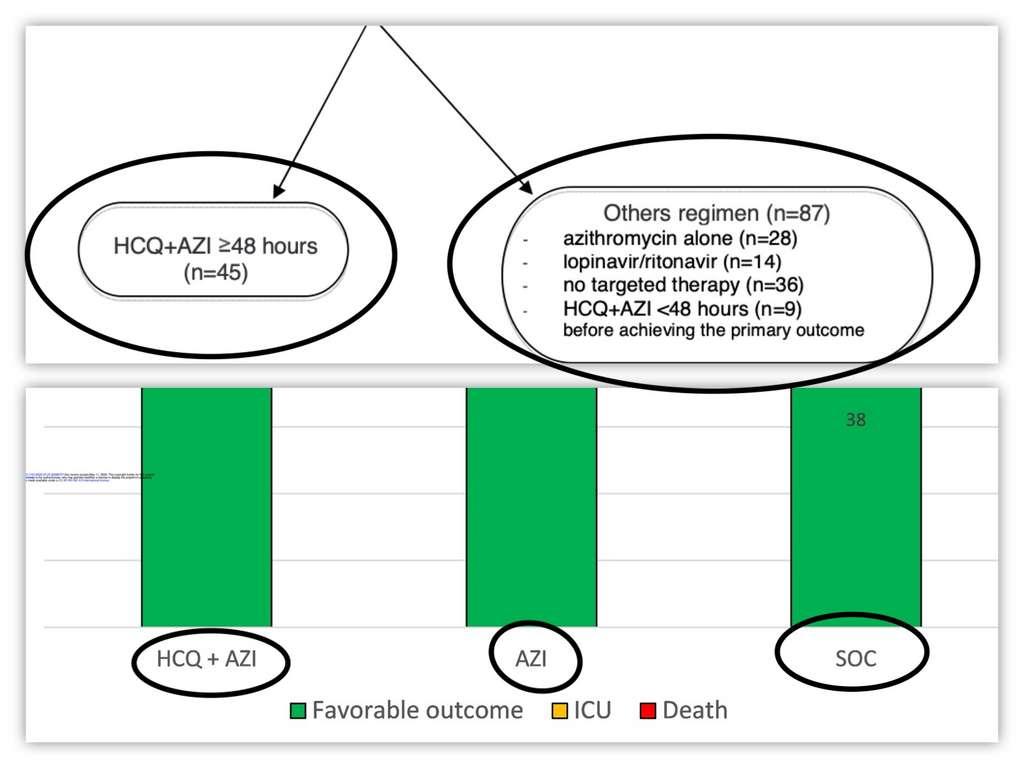 En haut, les deux groupes initiaux lors de la répartition. En bas, les trois groupes dans le graphique des résultats (SOC pour Standard of care = soins de bases). © Futura