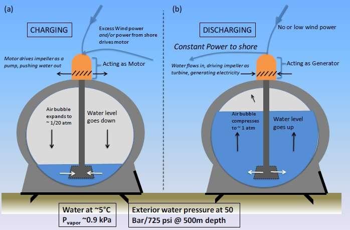 Le principe de fonctionnement de l'Offshore Renewable Energy Storage (Ores). Lorsqu'il se charge (consommation d'un courant, à gauche), le dôme jaune joue le rôle d'une pompe électrique (Acting as a motor). L'eau est chassée (Water level goes down) et la pression à d'air à l'intérieur de la sphère descend jusqu'à 0,05 atmosphère (1/20 atm). Lorsque l'Ores se décharge (production d'un courant, à droite), le moteur tourne dans l'autre sens et devient un générateur de courant (Acting as a generator) et l'eau monte (Water level goes up) et la pression remonte à 1 atm. © Alexander Slocum, PERG, MIT