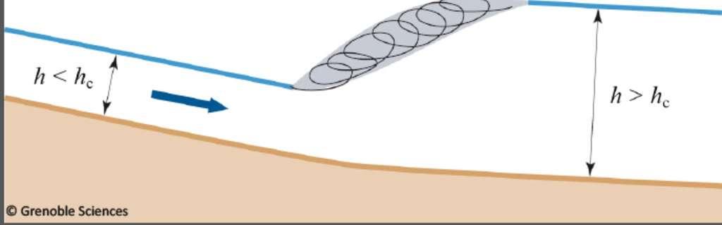 Schéma d'un ressaut hydraulique dans un canal, avec un régime torrentiel à l'amont et fluvial à l'aval. La région grisée représente les remous qui dissipent une grande partie de l'énergie. Sa longueur est souvent du même ordre de grandeur que la profondeur. La flèche bleue indique la direction de l'écoulement. Les pentes des surfaces libres à l'amont et à l'aval du ressaut, ainsi que celle de la ligne de fond, sont tellement faibles qu'à l'échelle du ressaut, ces lignes peuvent paraître horizontales. © Grenoble Sciences