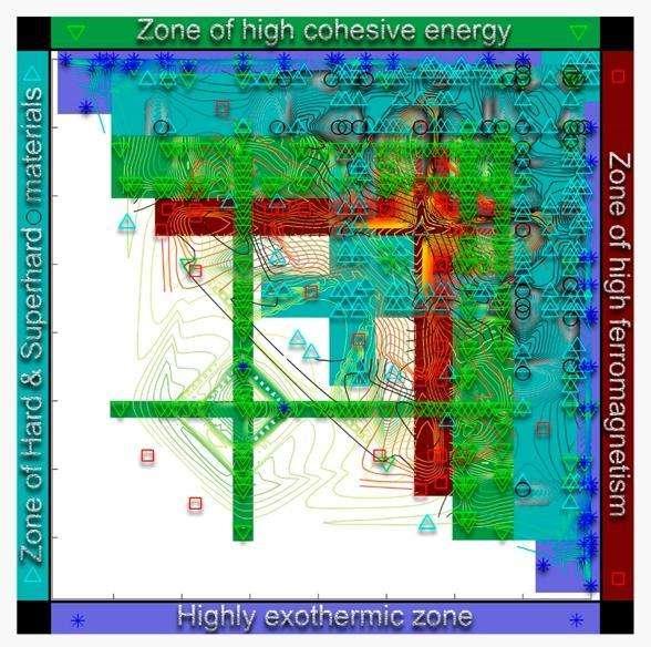 Selon la proposition de Zahed Allahyari et Artem Oganov, deux chimistes russes, l'hydrogène se rapproche plus des halogènes (groupe 17) que des alcalins (groupe 1) desquels le tableau périodique des éléments de Mendeleev le rapproche pourtant. Mais surtout, les chimistes avancent que réorganiser les éléments en fonction de leur rayon et de leur électronégativité aidera à trouver de nouveaux matériaux utiles. Sur ce schéma apparaissent ainsi, en rouge, des îlots de matériaux hautement ferromagnétiques. © American chemical society