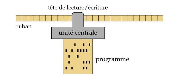 Schéma de principe d'une machine de Turing, constituée d'un ruban illimité pouvant se déplacer à droite ou à gauche, d'une tête de lecture-écriture et d'une unité centrale contrôlant les actions. © P. Guillot