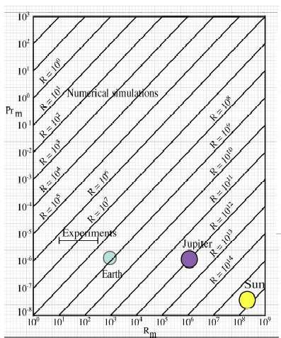 En abscisse le nombre de Reynolds magnétique et en ordonnée le nombre de Prandtl magnétique. Crédit Stéphan Fauve