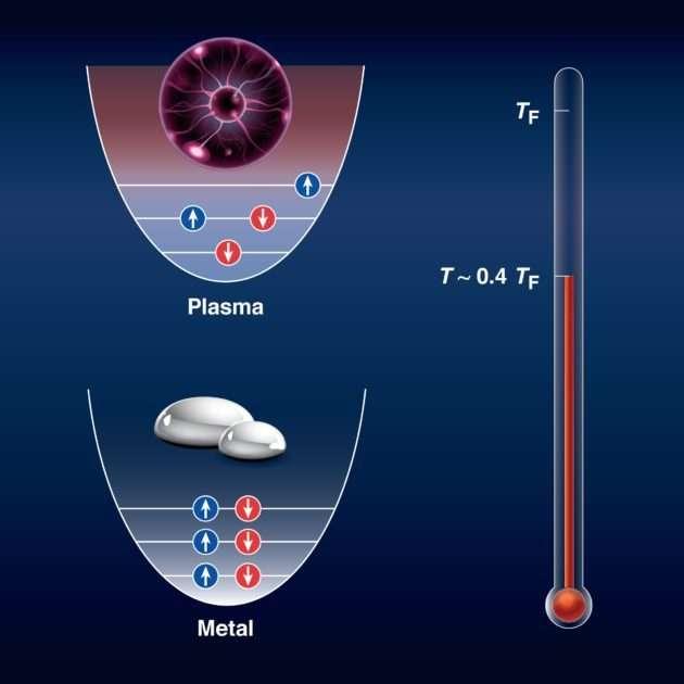 Des scientifiques ont transformé un métal liquide en plasma dans des conditions de haute densité. Cette augmentation à des conditions extrêmes a permis au liquide d'entrer dans un état où il présentait des propriétés quantiques. Le panneau inférieur montre la distribution quantique des électrons dans un métal liquide dense, où seuls deux électrons peuvent partager le même état. Cependant, lorsque la température est augmentée à 0,4 fois la température de Fermi (environ 50.000 °C), les électrons se réarrangent de manière aléatoire et ressemblent à une soupe de plasma très chaude. Les électrons perdent leur nature quantique et se comportent de manière classique (panneau supérieur). © Heather Palmer, université de Rochester