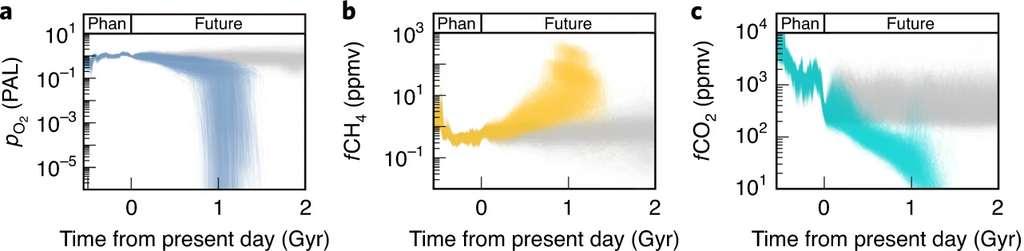Évolution de la concentration en oxygène, méthane et CO2 au cours du temps. © Kazumi Ozaki et Christopher Reinhard, Nature Geoscience, 2021
