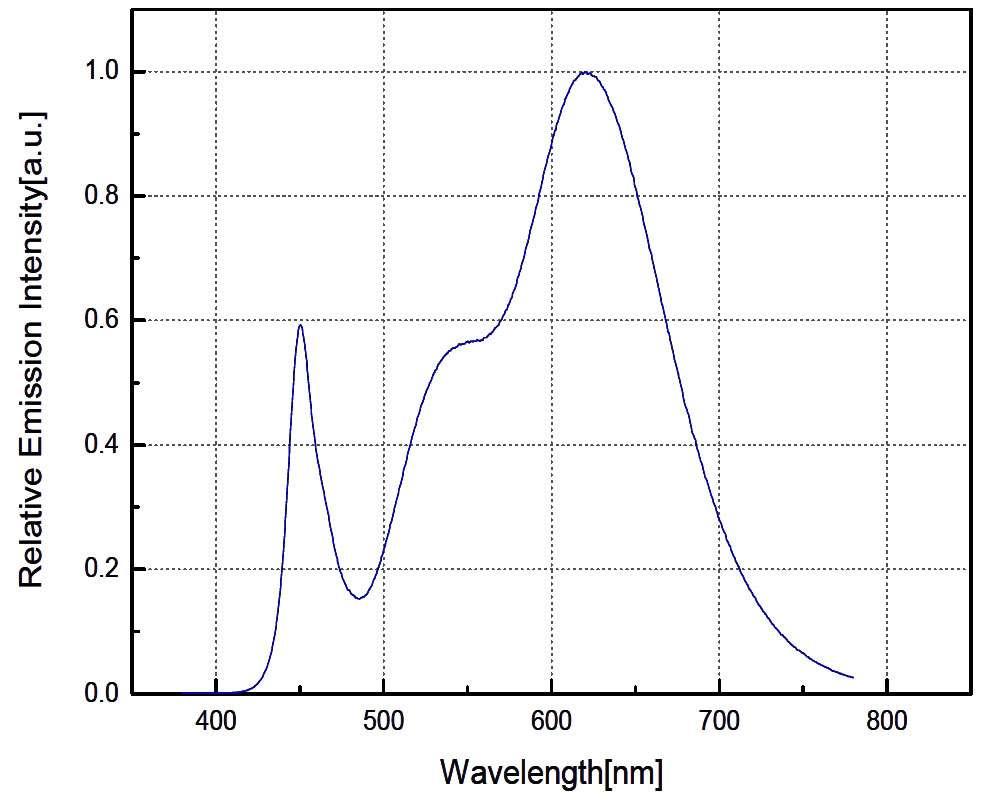 Spectre d'une Led de qualité colorimétrique dédiée à l'éclairage intérieur. Les Led blanches commencent à être utilisées pour les applications d'éclairage, car leur spectre lumineux est proche de celui que l'on peut obtenir à l'aide de lampes à incandescence. © Seoul Semiconductor