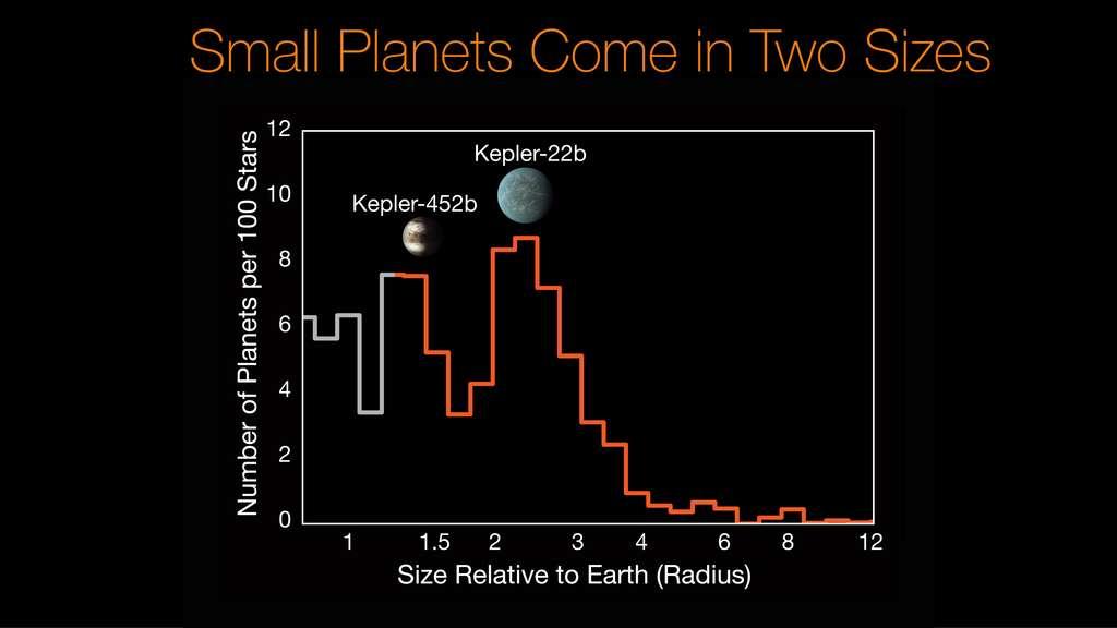 Plus de la moitié des petites planètes épinglées par Kepler ont des tailles qui se rapprochent de celle de Neptune. © Nasa, JPL-Caltech