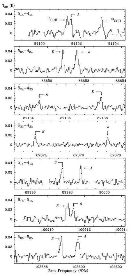 Spectres du propylène obtenus avec le télescope de 30m de l'IRAM. Crédit IRAM.