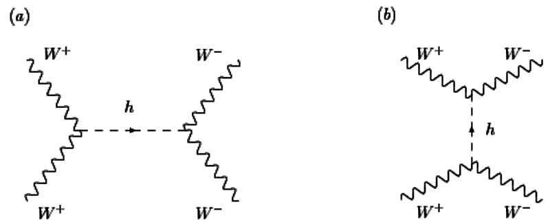 Deux diagrammes de Feynman montrant des collisions entre boson W avec comme intermédiaire de réaction un boson de Brout-Englert-Higgs (h). Le temps s'écoule de bas en haut. À droite une annihilation d'un boson W+ avec un boson W- qui donne un boson h neutre lesquel donne plus tard une nouvelle pair de bosons W. © David Stancato, John Terning