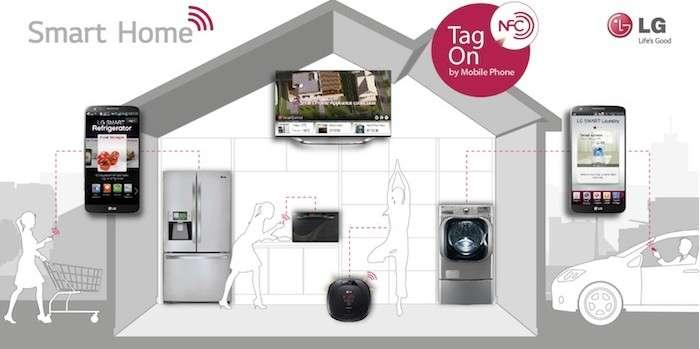 Un habitat connecté où les appareils de la maison communiquent avec des smartphones et où l'on porte de l'électronique « wearable », c'est-à-dire à porter sur soi. Cette connexion généralisée ne plaît pas à tout le monde. © LG
