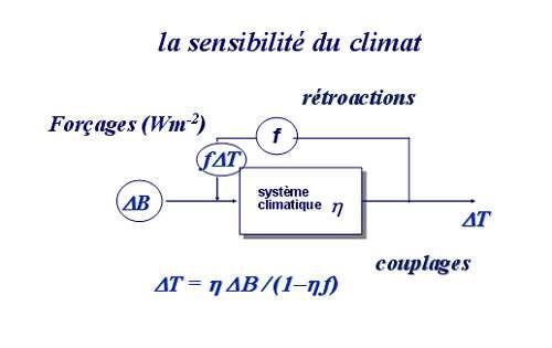 Figure 1 : on peut considérer le climat comme un amplificateur opérationnel : le signal d'entrée est un déséquilibre du bilan radiatif de la Terre, on l'appelle forçage (ou contrainte), le signal de sortie est une variation de température. Sous l'influence de cette variation de température, certaines propriétés du climat sont modifiées qui, à leur tour, modifient le bilan radiatif ; ce sont les rétroactions. © Yves Fouquart