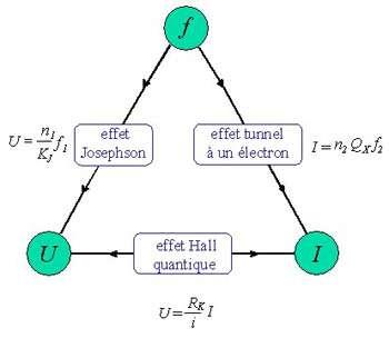 Triangle métrologique quantique. En utilisant trois dispositifs quantiques avec une mesure d'intensité I, de résistance Rk , de différence de potentiel U en liaison avec des fréquences f, il serait possible de définir des unités de tension, résistance, intensité à partir des constantes fondamentales de la nature. Crédit : LNE