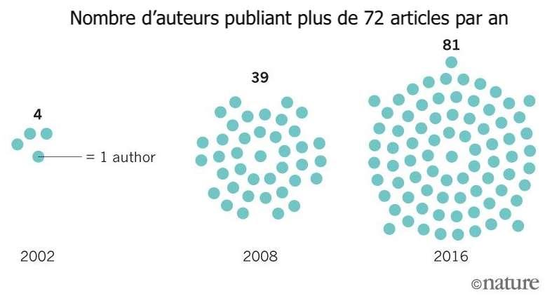 Course à la publication : certains chercheurs particulièrement prolifiques signent jusqu'à un article tous les cinq jours. © Nature