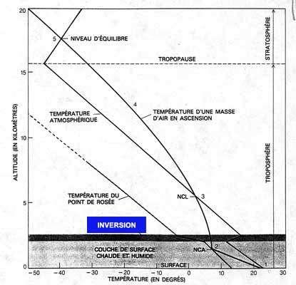 La zone d'inversion de température correspond à une mince couche d'air où la température augmente avec l'altitude. © DR