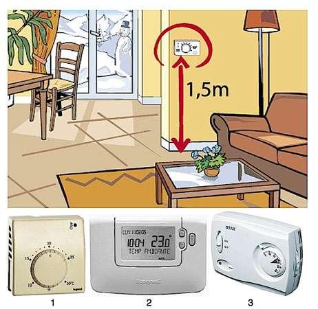 Il est recommandé d'installer le thermostat d'ambiance à environ 1,50 m du sol, loin d'une source de chaleur (cheminée, radiateur, téléviseur…), à l'abri des courants d'air ou du rayonnement solaire. Pour le détail des appareils présentés, se reporter à la liste numérotée ci-dessous © Ademe