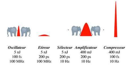Figure 2.2. Principe de l'amplification à dérive de fréquences. Les valeurs d'énergie par impulsion, de durée d'impulsion et de cadence sont indicatives.