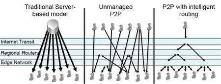 Principe du P4P. A gauche, le schéma des échanges selon le mode traditionnel du serveur : un émetteur (le serveur de données) envoie les informations demandées aux postes qui ont établi une communication avec lui. Les données transitent par Internet, les routeurs régionaux et les réseaux de proximité (edge network). Au centre, le P2P actuel, sans gestion (unmanaged P2P). Les échanges ont lieu sans serveurs, entre les ordinateurs eux-mêmes. Les liaisons empruntent des chemins quelconques. Un fichier demandé par un ordinateur marseillais pourra provenir de Buenos Aires même s'il en existe une version identique à Toulon. A droite, le schéma montre le P4P au travail. Les routeurs privilégient les liaisons à courtes distances. L'ordinateur marseillais recevra le fichier toulonnais et ne récupérera à Buenos Aires que les données qui n'existent pas plus près de la Canebière. © Verizon