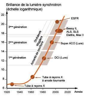 Vue du synchrotron soleil