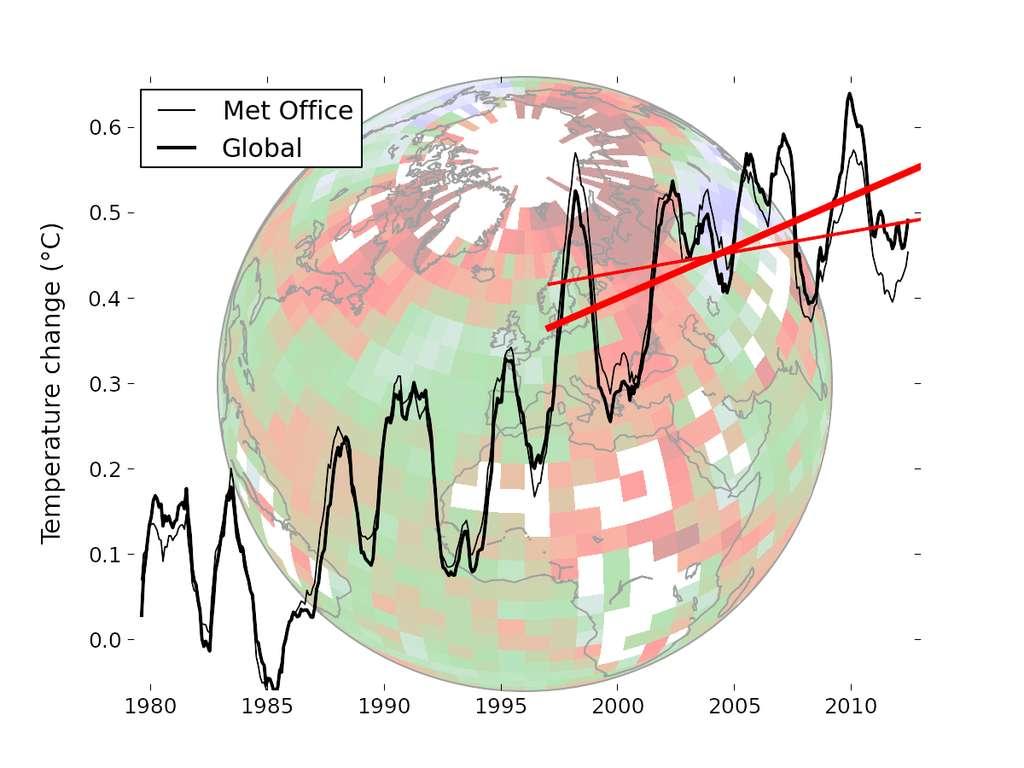 Les données de température du Met Office (courbe au trait fin) par rapport à la reconstruction globale corrigée (courbe au trait épais). Les droites rouges indiquent la tendance au cours des 16 dernières années pour les données respectives. L'image de fond illustre la couverture des données du Met Office, avec des couleurs indiquant l'évolution géographique de la température. L'Arctique se réchauffe beaucoup plus vite que le reste de la planète. © Kevin Cowtan et Robert Way, université de York
