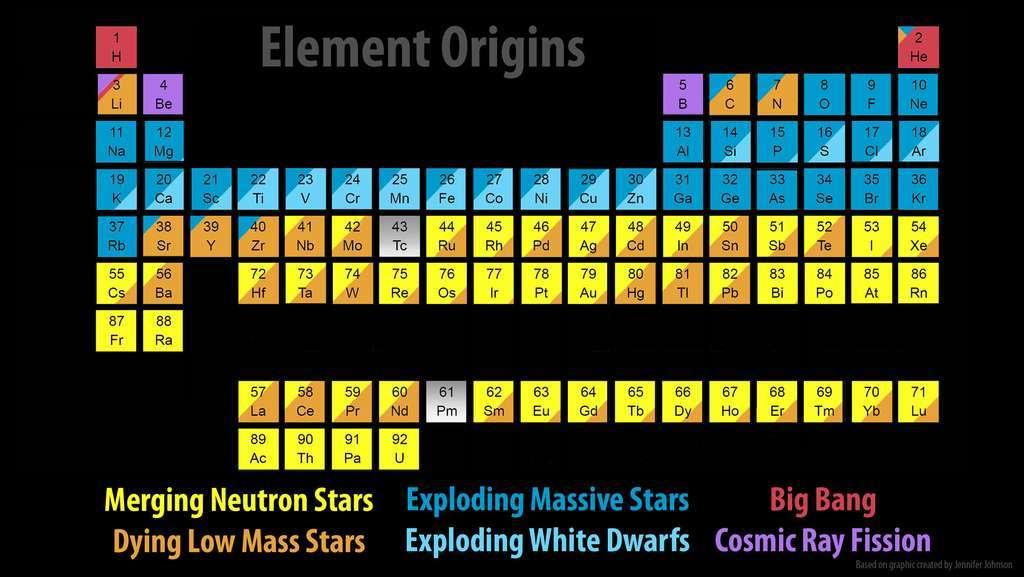 Ce tableau des éléments chimiques montre les parts relatives des objets astrophysiques dans la nucléosynthèse. Certains noyaux sont produits par les supernovae SN II (bleu marine), d'autres par les naines blanches (White Dwarfs) lors des supernovae SN Ia et d'autres surtout par les collisions d'étoiles à neutrons comme l'or (Au). © Jennifer Johnson, SDSS, CC by 2.0