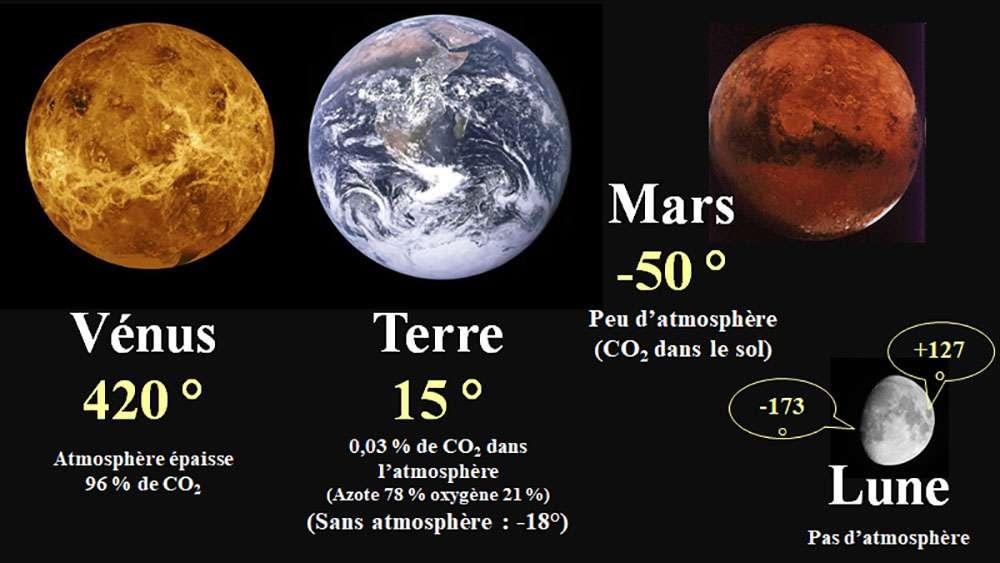 Sans gaz à effet de serre, ou avec trop, la vie est impossible, notre Planète en avait « juste assez », tâchons quand même de ne pas trop dégrader ces acquis. © Bruno Parmentier