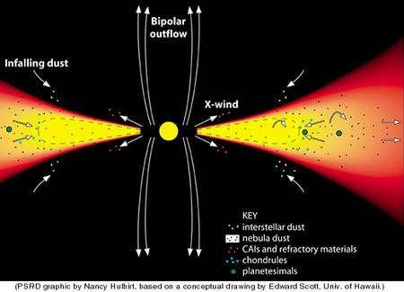 Figure 4. Les vents-X de reconnexion sont des vents de matière générés dans le disque protosolaire proche du Soleil et en forme de X, ce sont eux qui entraineraient les inclusions réfractaires présentes aujourd'hui dans les chondrites carbonées et riches en calcium et aluminium vers l'extérieur du disque protosolaire selon Frank Shu.