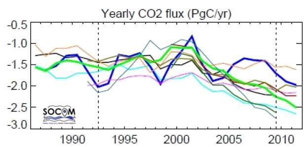 Moyennes annuelles des flux nets globaux de CO2 entre l'atmosphère et l'océan (en PgC/an, soit des milliards de tonnes par an) estimées par plusieurs méthodes, chacune correspondant à une couleur, basées sur les observations du pCO2 océanique. Les valeurs négatives sont à inverser pour obtenir la quantité absorbée par les océans. © Projet Socom, CNRS