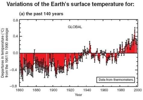 Evolution de la température moyenne de l'atmosphère depuis 1860, en unité arbitraire. La ligne horizontale représente la température moyenne entre 1961 et 1990. Crédit : Giec