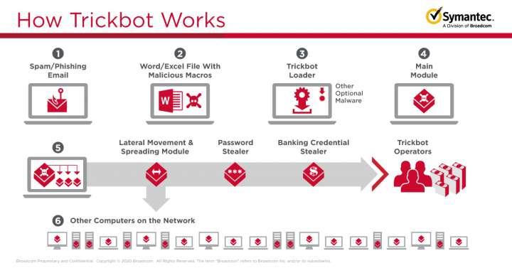 Symantec détaille le mode d'attaque d'un malware-as-a-service comme Trickbot avec un premier spam, une macro vérolée, puis ensuite l'installation d'un virus et le vol de mots de passe. © Symantec