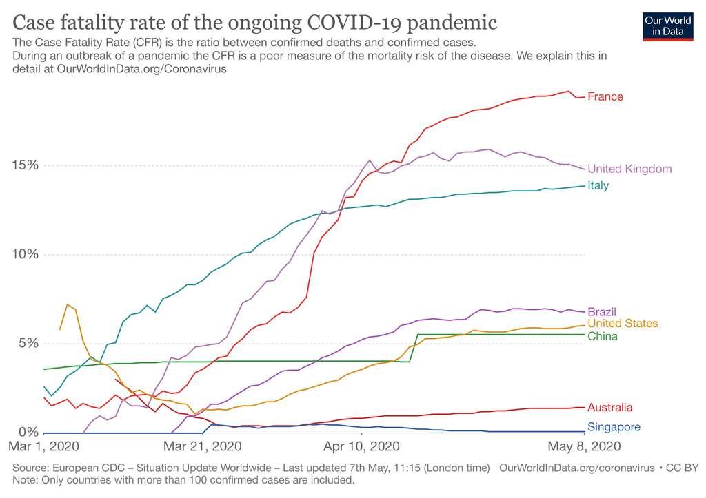 Taux de mortalité du Covid-19 dans une sélection de pays. © Our World in Data