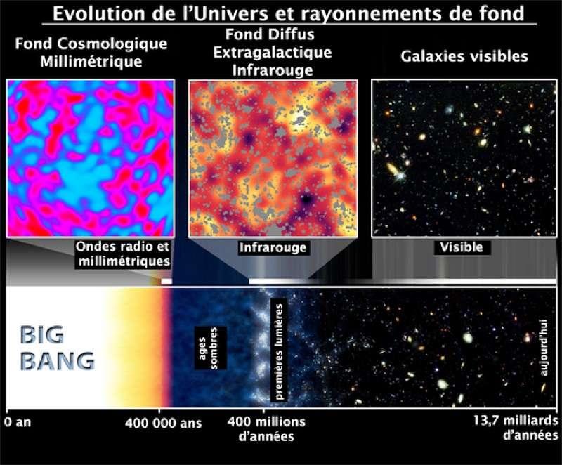 Illustration de l'origine du fond diffus infrarouge vue par Spitzer telle qu'on l'imaginait initialement. © Dole et al. 2009 Plein Sud, d'après Spitzer/Caltech/Nasa/Kashlinsky/GSFC, 2006
