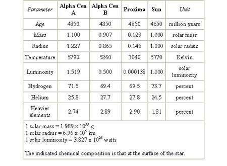 Figure 3. Comparaison des caractéristiques des étoiles du système triple d'Alpha et Proxima du Centaure avec celles du Soleil. Dans le cas d'Alpha A et B les similitudes sont frappantes. Crédit : ESO