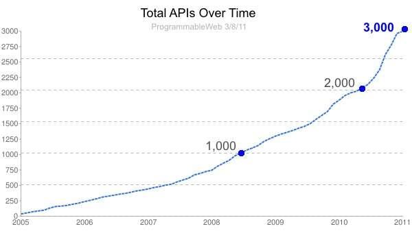 La croissance du nombre d'API disponibles et de leur utilisation par Programmable Web. © DR